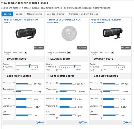 70-200mm Lenses Comparision